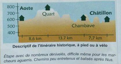Aoste-Chatillon