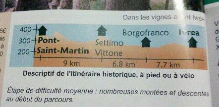 Pont St Martin-Ivrea